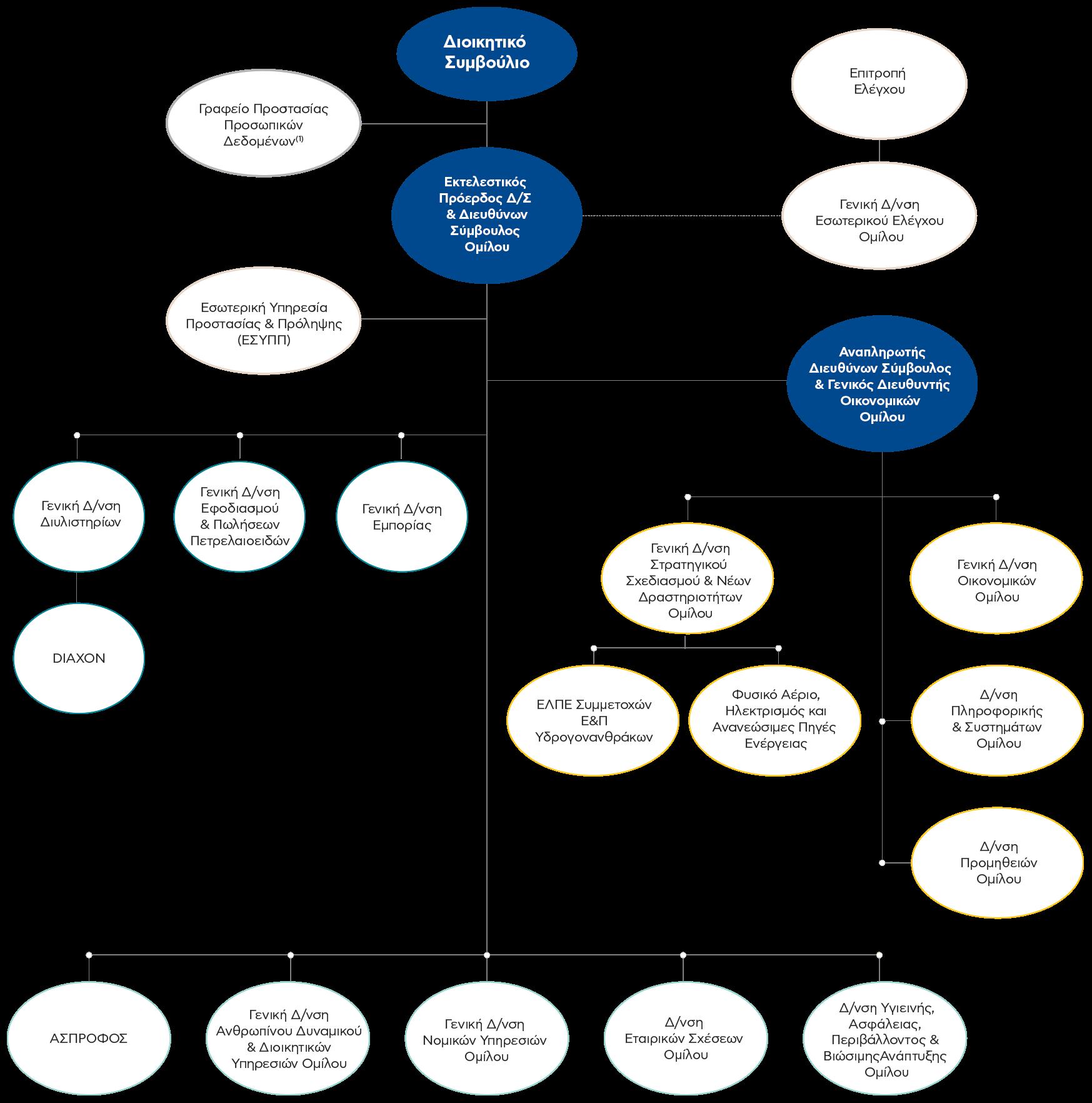Ελληνικά Πετρέλαια, Οργανωτική Δομή