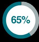 Κάλυψη του 65% της διυλιστικής δυναμικότητας της χώρας